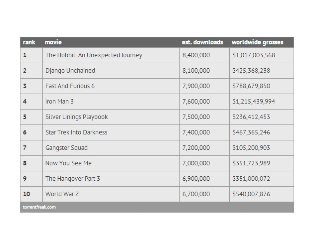 Top pirated movies of 2013