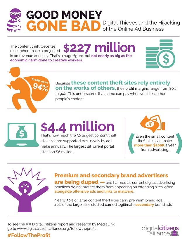 Ad revenue of piracy sites