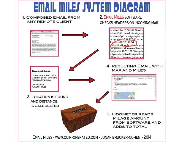 Email Miles