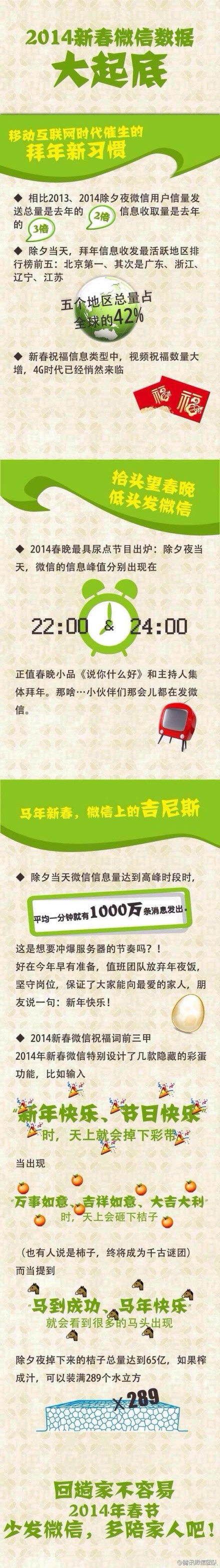 WeChat China New Year infographic