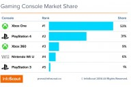 Infoscout top console share