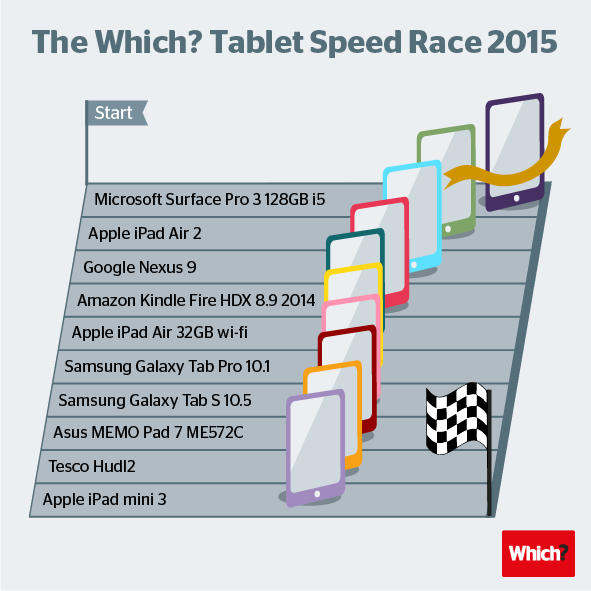 Which tablet speed test