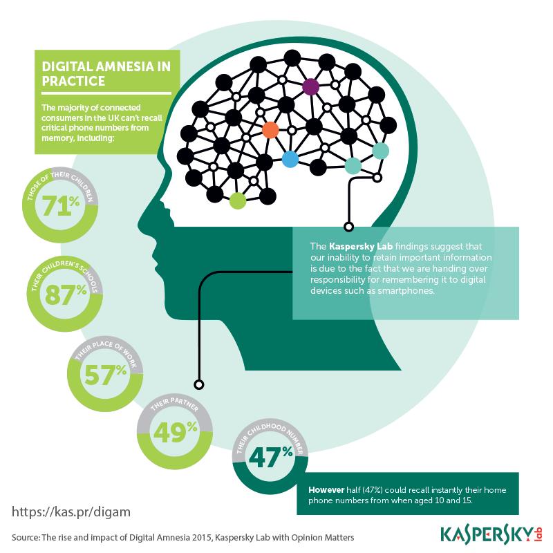 Digital Amnesia Infographic 1
