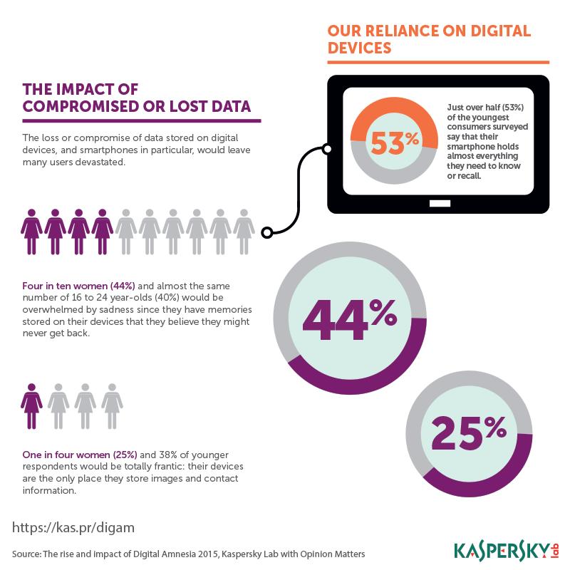 Digital Amnesia Infographic 2