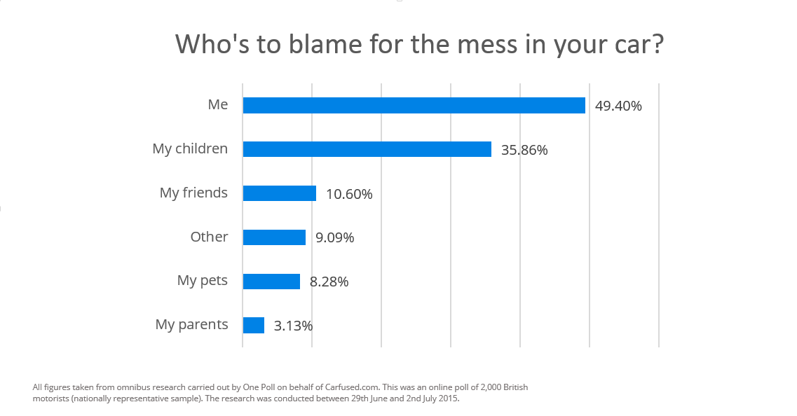 Who is to blame for the mess in your car