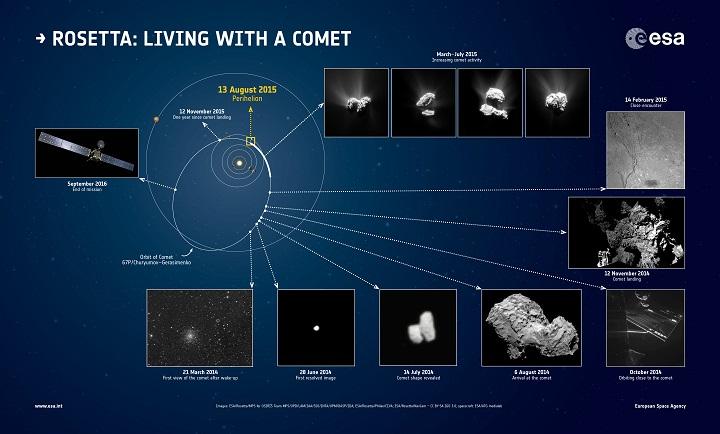Key moments in Rosetta's first year at Comet 67P/Churyumov–Gerasimenko. Credit: ESA