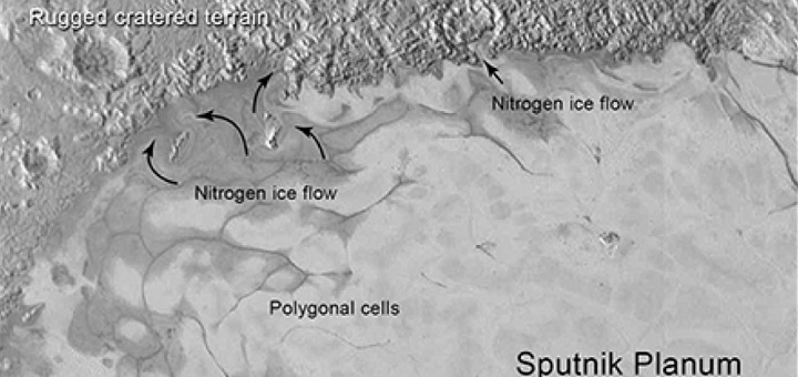 Geological activity on Pluto aiding Nitrogen resupply: Study