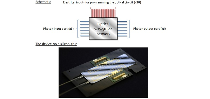 New optical chip is a major leap in the quest for quantum computing