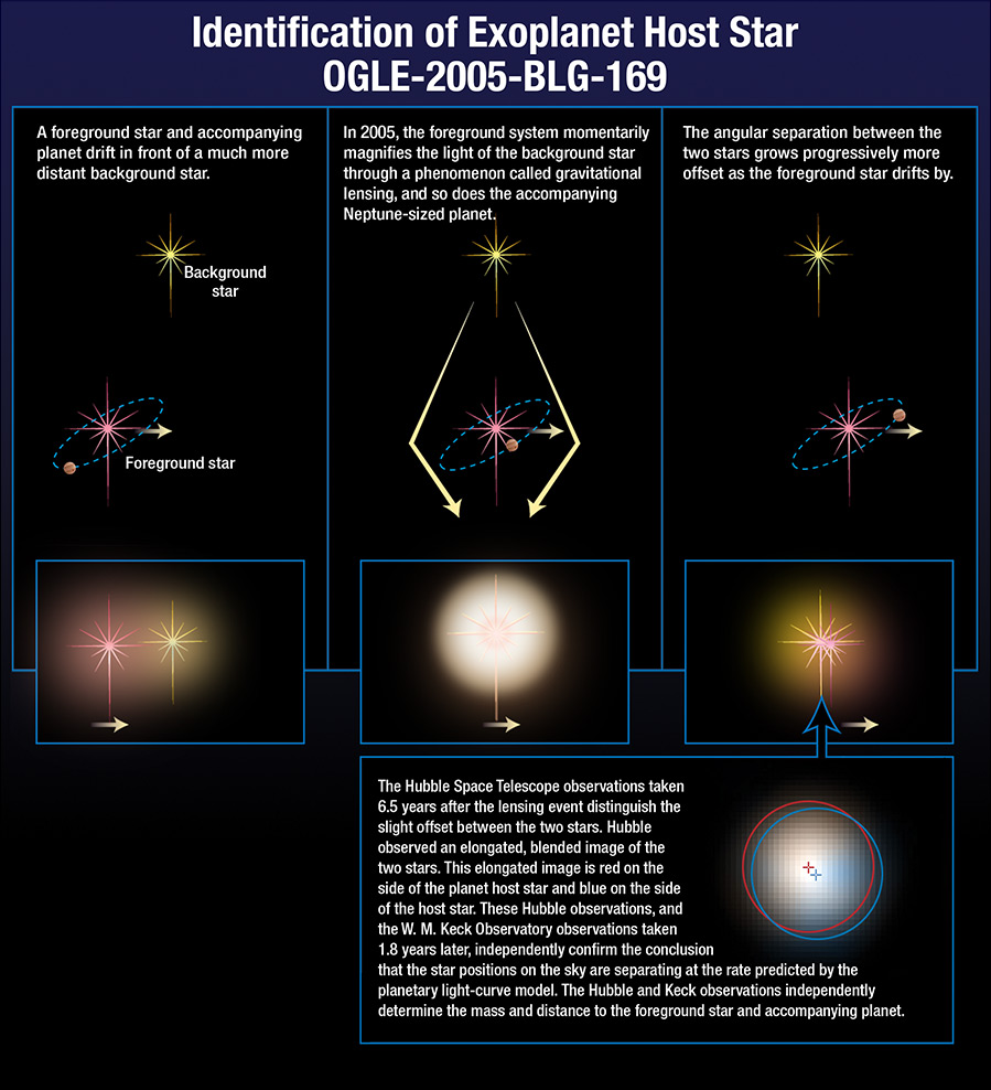 This diagram shows how astronomers observed a distant gas giant planet around OGLE-2005-BLG-169 using microlensing. Credits: Hubble/STScI