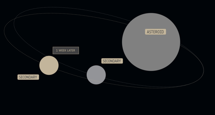 AIDA Asteroid Deflection Measurement