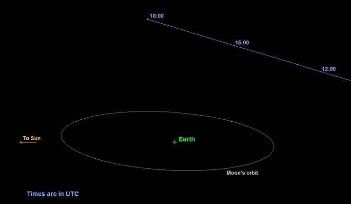 asteroid tracking - photo #10