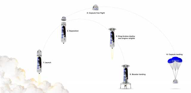 Blue Origins Rocket Diagram